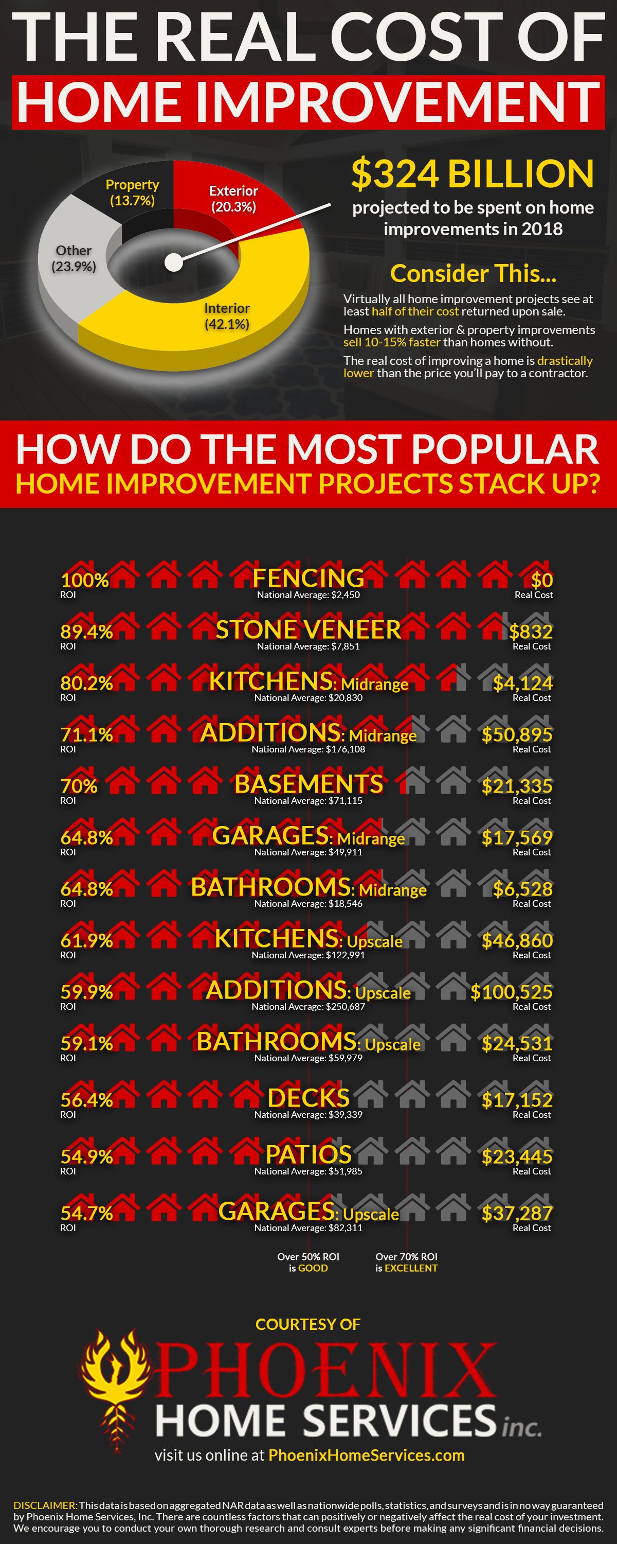The Real Cost of Home Improvement